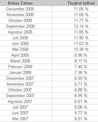 Peningkatan Inflasi Indonesia